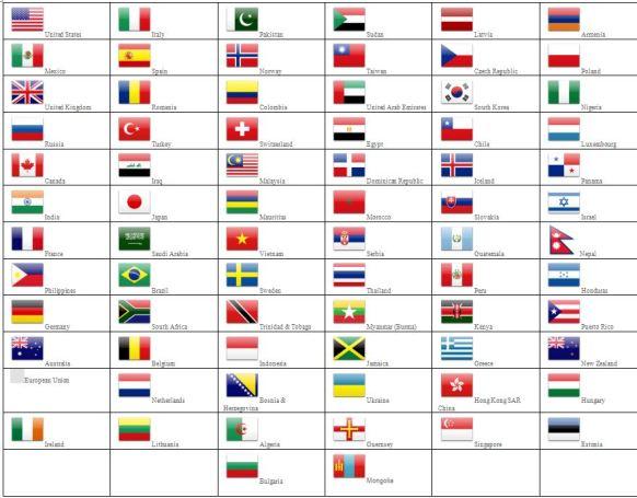 Countries 1 yr 2