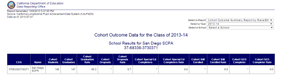 Grad Rate SCPA 2013-2014 School Year