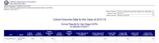 Grad Rate SCPA 2013-2014 School Year