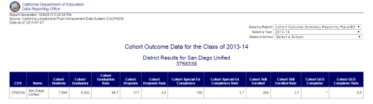 Grad Rate SDUSD 2013-2014 School Year