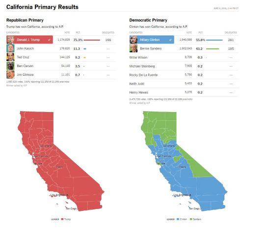 VOTER RESULTS JUNE 2016
