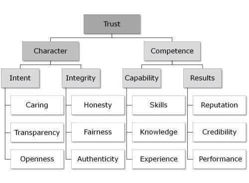 Trust Pyramid