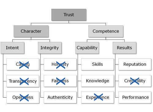 trust-pyramidPER1