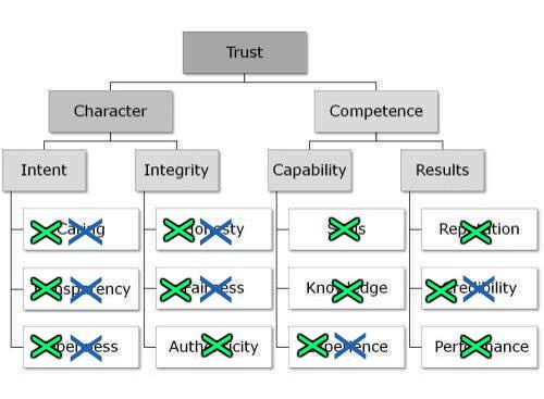 trust-pyramidPER2