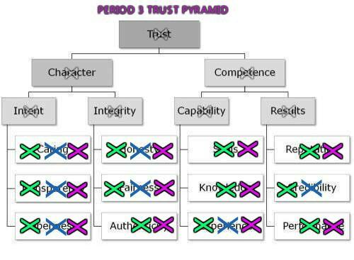 trust-pyramidper3-summary