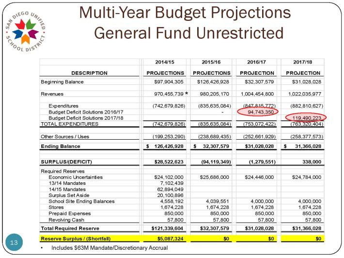 page-13-2015-16-budget-adoption-presentation-6-23-15